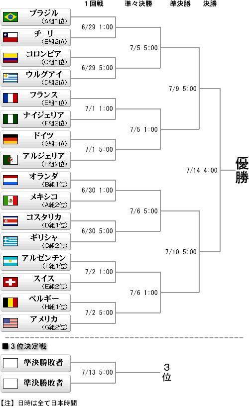 ワールドカップ トーナメントを AKB48総選挙で例えてみるの巻