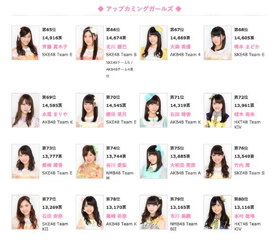 AKB総選挙 SKE48 熊崎晴香ちゃん 73位13,777票 ありがとうございました